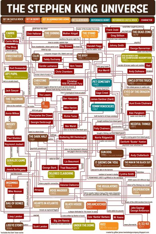 "Stephen King ""Universe Flowchart"", (c) 2014 the-digital-reader.com"