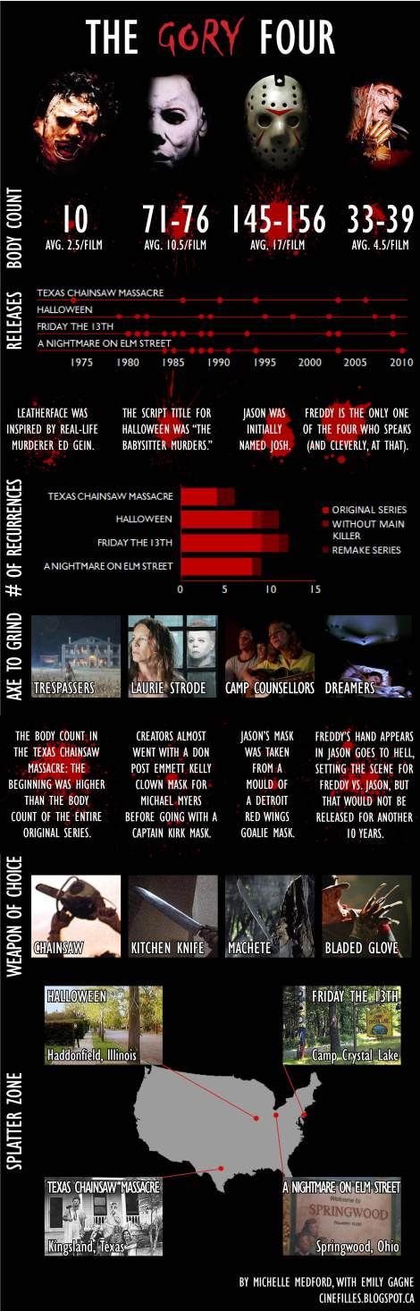 "Cinefilles ""The Gory Four"", Infographic, (c) www.cinefilles.ca"
