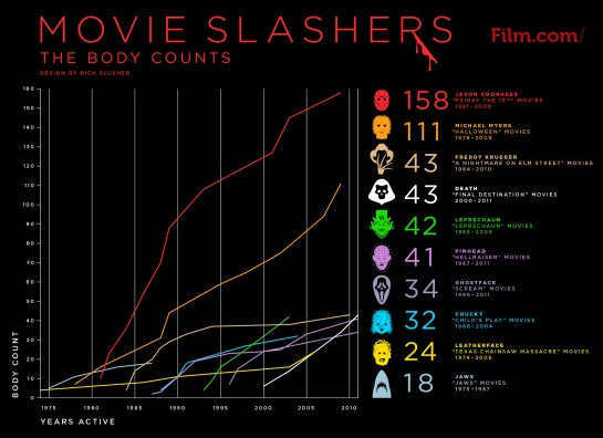 "Film.com ""Movie Slashers"" Infographic, (c) www.film.com"