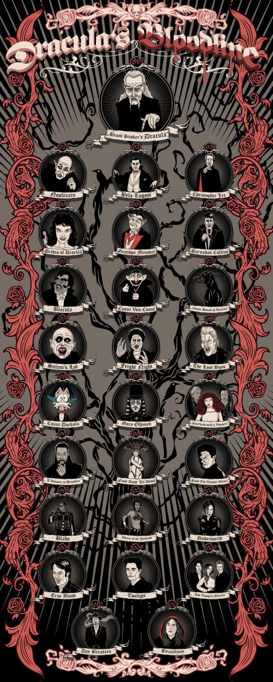 "Matthew Griffin ""Dracula's Bloodline"", Infografik (c) www.matthewjgriffin.com"