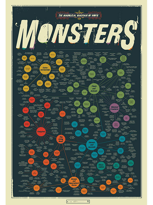 "Pop Chart Lab ""Monsters"", Infografik, (c) http://popchartlab.com"